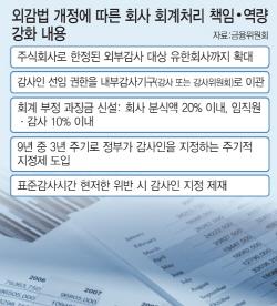 """[몸값 높아지는 회계사]""""新외감법 발맞춰""""…전문가 수요↑"""