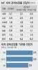 G2갈등·EU환경규제…IMF 세계 경제성장률 3.7%→3.5%↓