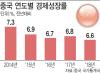 중국 성장엔진 식어간다…경제성장률 28년만 최저