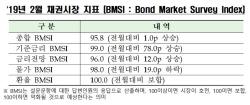 """""""美연준 안도감·글로벌 경기 둔화""""…2월 채권시장 체감지수 '보합'"""