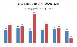 정부 곳간 열어 견인…지난해 한국 경제성장률 2.7%(종합)