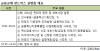 금융위, 25일 금융규제 샌드박스 2차 설명회 개최