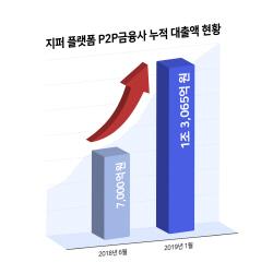 블록체인 P2P금융 플랫폼 지퍼, 누적대출취급액 1조원 돌파