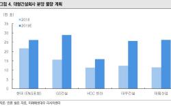 올해 서울 아파트 신규분양 9년 최대…GS·대우건설 최선호-미래대우
