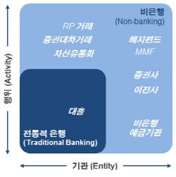 RP·MMF·ABS 등 비은행권 그림자금융 건전성 규제 강화
