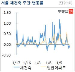 서울 재건축 아파트값, 2주째 낙폭 축소…강동·송파 반등