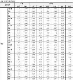 [주간건설이슈]14주 내린 서울 아파트값… 장기 침체 접어드나