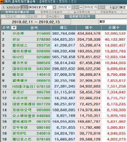 [마켓포인트]코스닥 주간 개인 순매수 1위 '신라젠'