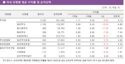 [펀드와치]글로벌 훈풍에 국내외 주식형펀드 수익률 '방긋'