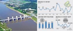 KDI 보고서 보니…예타면제 울산·전남·경북 균형발전도 '낙제점'