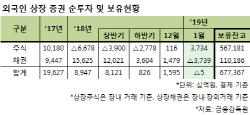 외국인, 지난달 韓증시 호조에 3조7340억 순매수