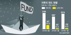 1년새 더 늘어난 '자투리 펀드'..더뎌진 펀드 구조조정