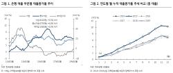 은행, 중소기업 대출 늘어…수익 예상 못미칠 수도-KB