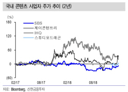 SBS, 중간광고 허용·드라마 경쟁력 강화…목표가↑-신한