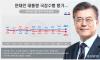 文대통령, 지지율 49.8%…'5·18 망언' 한국당은 25.2%로 하락