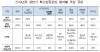 제2의 '직방' 키운다…서울시 초기 창업기업 집중 투자
