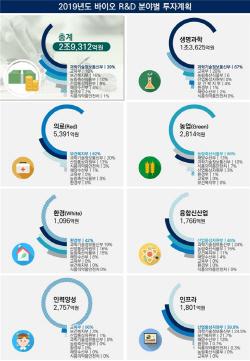 정부, 올해 바이오 분야 3조원 투자…바이오경제 성과 창출 주력