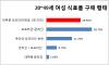 식료품 배송 시대…女 10명중 7명 '온라인 구매'
