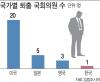 [유명무실 윤리위]71년 간 제명 YS뿐..선진국보다 요건 엄격