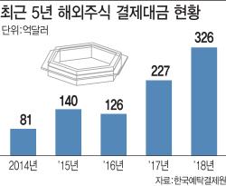 '해외주식 직구족 잡아라'..증권사 서비스 무한진화