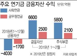사학·공무원연금 '휴~'…작년 주식 손실분 만회