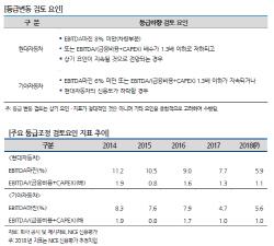 [마켓인]NICE신평, 현대·기아차 등급전망 `부정적` 하향(종합)