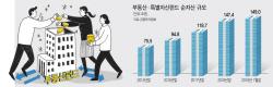 금감원 대체투자 감독 강화에…급성장 부동산펀드 식나