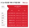 """""""경차팔고 SUV·RV로""""..중고차도 '큰 차'선호 뚜렷"""
