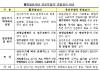 소비자보호 미흡한 금융사, 4월 '종합검사' 받는다