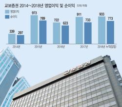 [IR라운지]①창립 70주년 교보증권…올해 '최고수익' 정조준