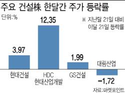 남북경협·도시철도 겹호재…건설株 '솔깃'