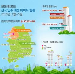 3~5월 전국 9만가구 입주…전년比 9%↓