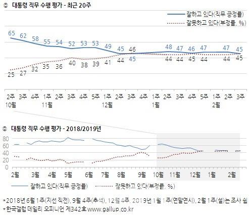 https 차단 탓? 文대통령 20대 지지율, 10%p 급락