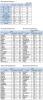[표]코스피 기관/외국인 매매동향 (2/22 3시30분)