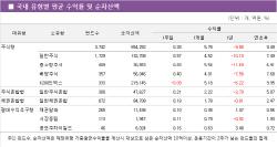 [펀드와치]미중 무역협상 타결 기대감에 국내·해외주식형펀드 '방긋'