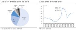 [주목!e해외주식]공룡 월마트, 온라인 체질 변화 `성공적`