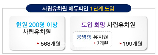 """사립유치원 에듀파인 수용…교육부 """"사실상 100% 도입"""""""