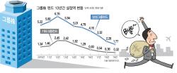 삼성·현대차라도 '올인은 NO'…설 자리 잃은 '그룹株 펀드'