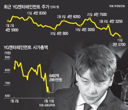 '승리 쇼크'…YG엔터, 회계상 손실 불가피