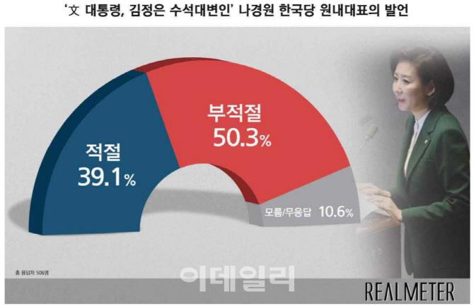 """나경원 """"김정은 수석대변인"""" 발언, 부적절 50.3% vs 적절 39.1%"""