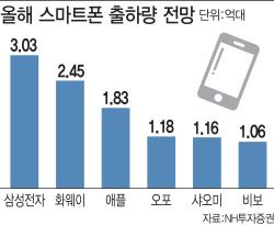 """""""삼성 갤럭시, 올해 출하량 3억대 이상""""..'부품株' 신바람"""