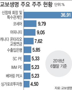 [마켓인]'중재 신청行' 교보생명…FI간 '입장 차' 새 변수로