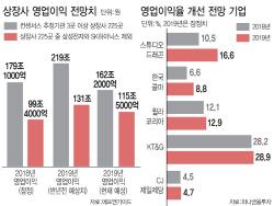 먹구름 낀 상장사 이익전망…마진율 개선종목 '불황 속 진주'