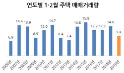 '6년 만에 최저' 2월 주택매매거래 40% 급감