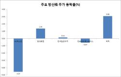 천궁 유도탄 자폭에 LIG넥스원 주가 이틀 연속 '털썩'