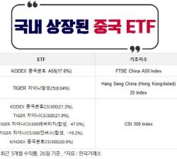 석달간 55% 수익 난 중국 ETF, 살까 말까