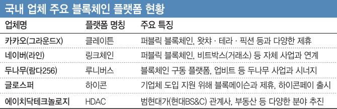 블록체인 주도권 경쟁 각축..