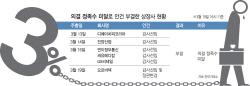 10대 그룹 계열사로 번진 '3%룰' 공포