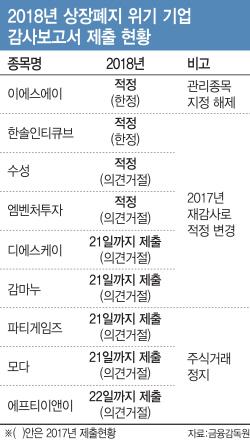 상폐 위기 벗어난 기업 '주홍글씨' 지우기 안간힘