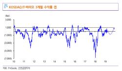 """서버 D램 수요 회복..""""반도체株, 상승 전망""""-신한"""
